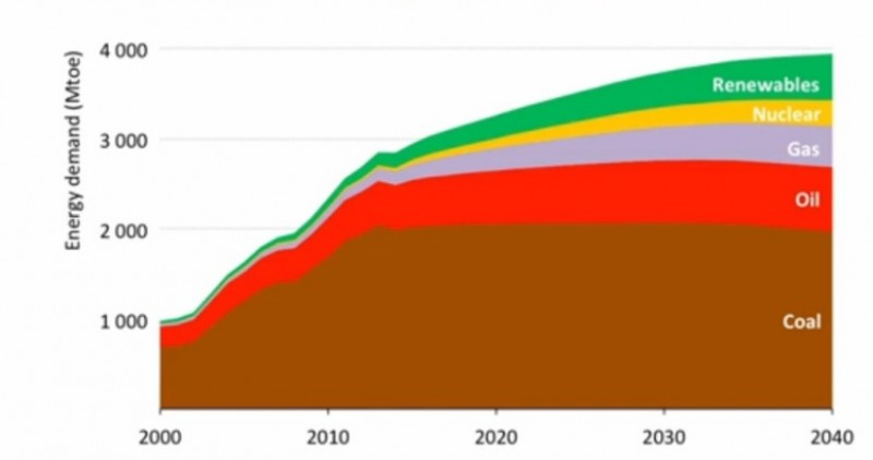Projected energy demand in the PRC. Coal will remain the core source in country's energy sector. (IEA graph)